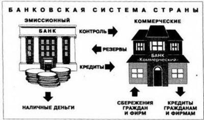 Банковская деятельность, и на чем она основывается